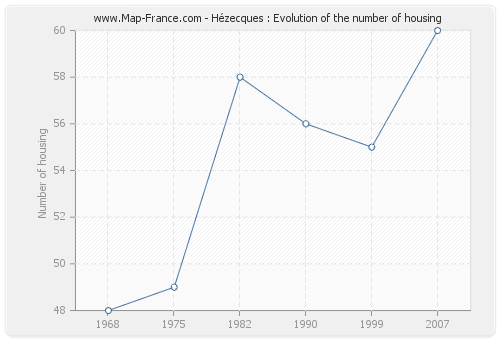 Hézecques : Evolution of the number of housing