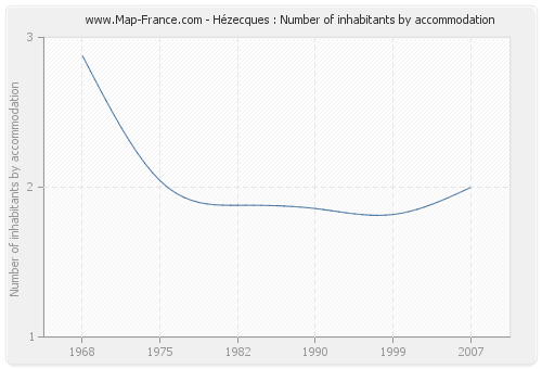 Hézecques : Number of inhabitants by accommodation