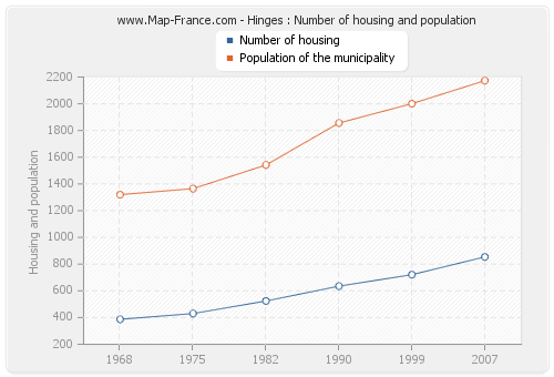 Hinges : Number of housing and population