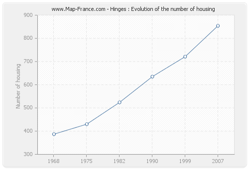 Hinges : Evolution of the number of housing