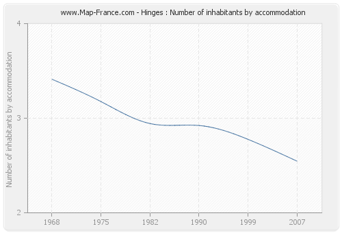 Hinges : Number of inhabitants by accommodation