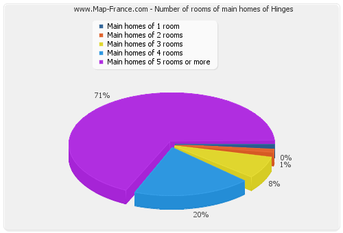 Number of rooms of main homes of Hinges