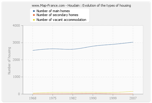 Houdain : Evolution of the types of housing