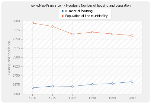 Houdain : Number of housing and population