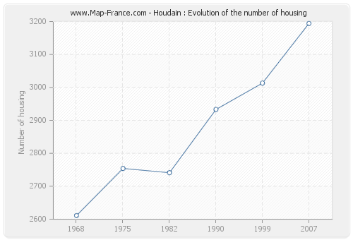 Houdain : Evolution of the number of housing