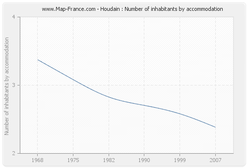 Houdain : Number of inhabitants by accommodation