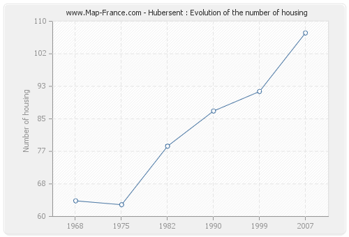 Hubersent : Evolution of the number of housing