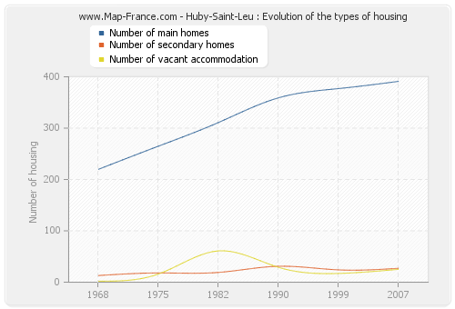 Huby-Saint-Leu : Evolution of the types of housing