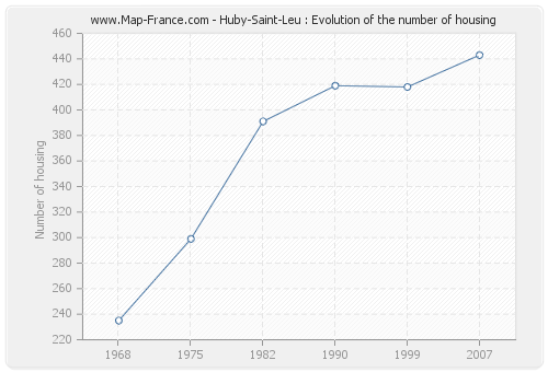 Huby-Saint-Leu : Evolution of the number of housing