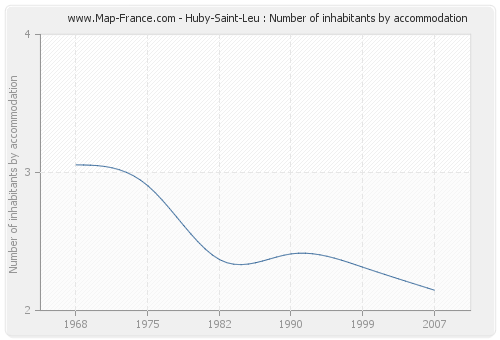 Huby-Saint-Leu : Number of inhabitants by accommodation