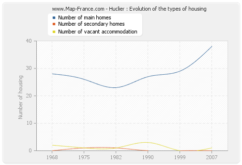 Huclier : Evolution of the types of housing