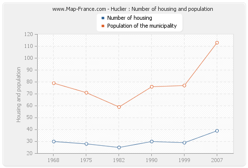 Huclier : Number of housing and population