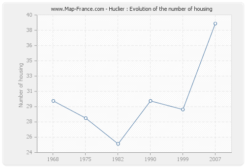 Huclier : Evolution of the number of housing