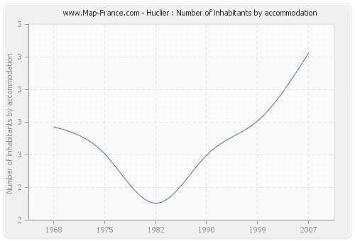 Huclier : Number of inhabitants by accommodation