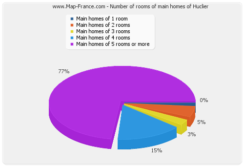 Number of rooms of main homes of Huclier
