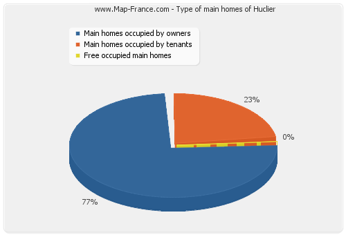 Type of main homes of Huclier