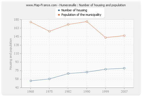 Humerœuille : Number of housing and population