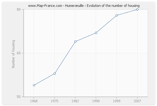 Humerœuille : Evolution of the number of housing