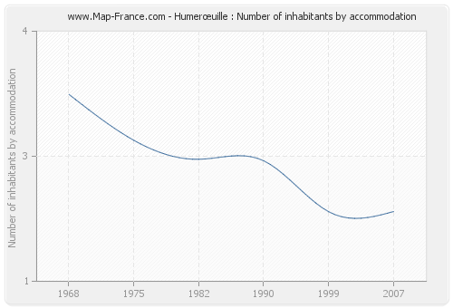Humerœuille : Number of inhabitants by accommodation