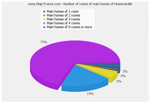 Number of rooms of main homes of Humerœuille