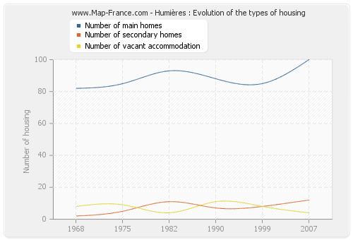 Humières : Evolution of the types of housing