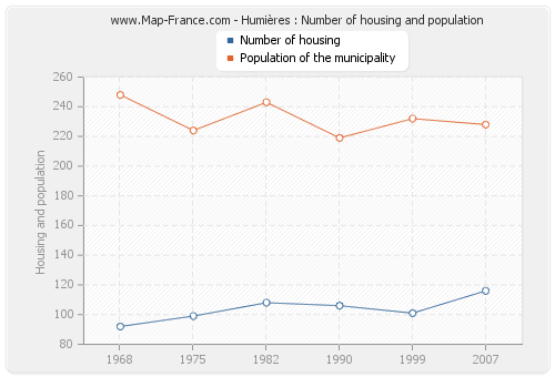 Humières : Number of housing and population