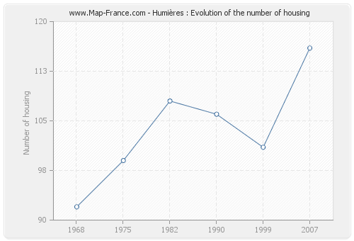 Humières : Evolution of the number of housing