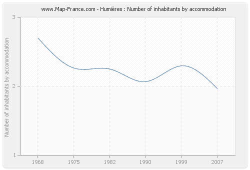 Humières : Number of inhabitants by accommodation