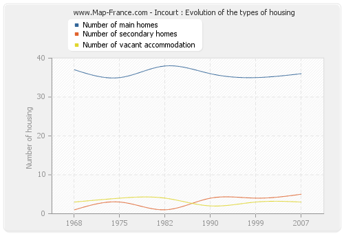 Incourt : Evolution of the types of housing