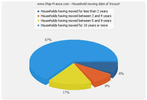 Household moving date of Incourt