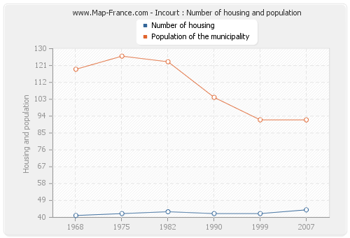 Incourt : Number of housing and population