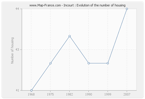Incourt : Evolution of the number of housing