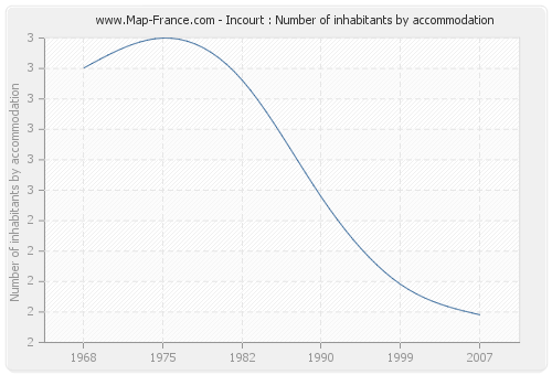 Incourt : Number of inhabitants by accommodation