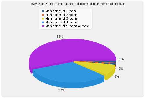 Number of rooms of main homes of Incourt
