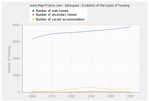 Isbergues : Evolution of the types of housing