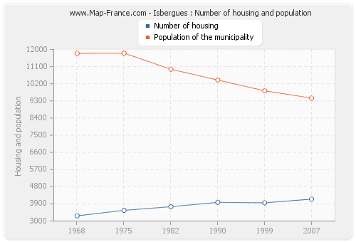 Isbergues : Number of housing and population