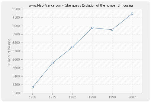 Isbergues : Evolution of the number of housing