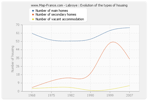 Labroye : Evolution of the types of housing