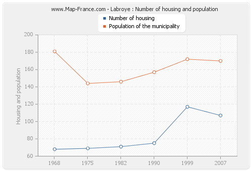Labroye : Number of housing and population