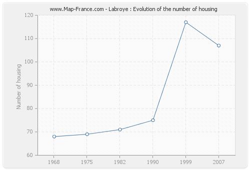 Labroye : Evolution of the number of housing
