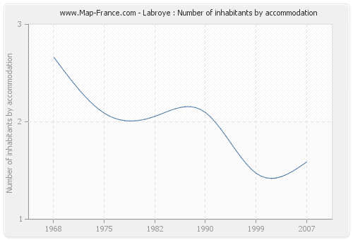Labroye : Number of inhabitants by accommodation