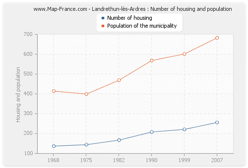 Landrethun-lès-Ardres : Number of housing and population