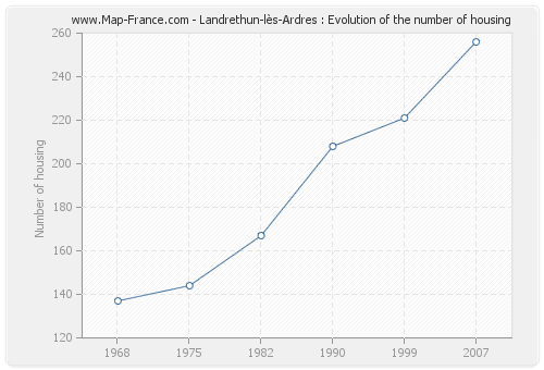 Landrethun-lès-Ardres : Evolution of the number of housing