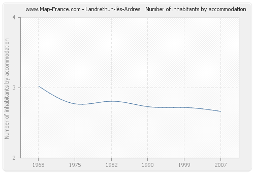 Landrethun-lès-Ardres : Number of inhabitants by accommodation