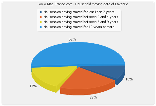 Household moving date of Laventie