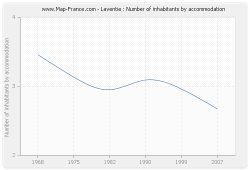 Laventie : Number of inhabitants by accommodation