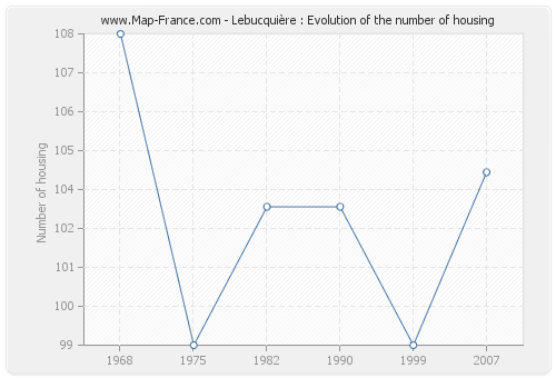 Lebucquière : Evolution of the number of housing