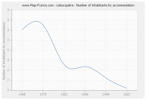 Lebucquière : Number of inhabitants by accommodation