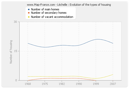 Léchelle : Evolution of the types of housing