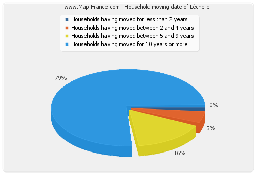 Household moving date of Léchelle